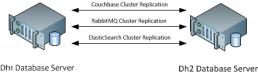configure-data-cluster